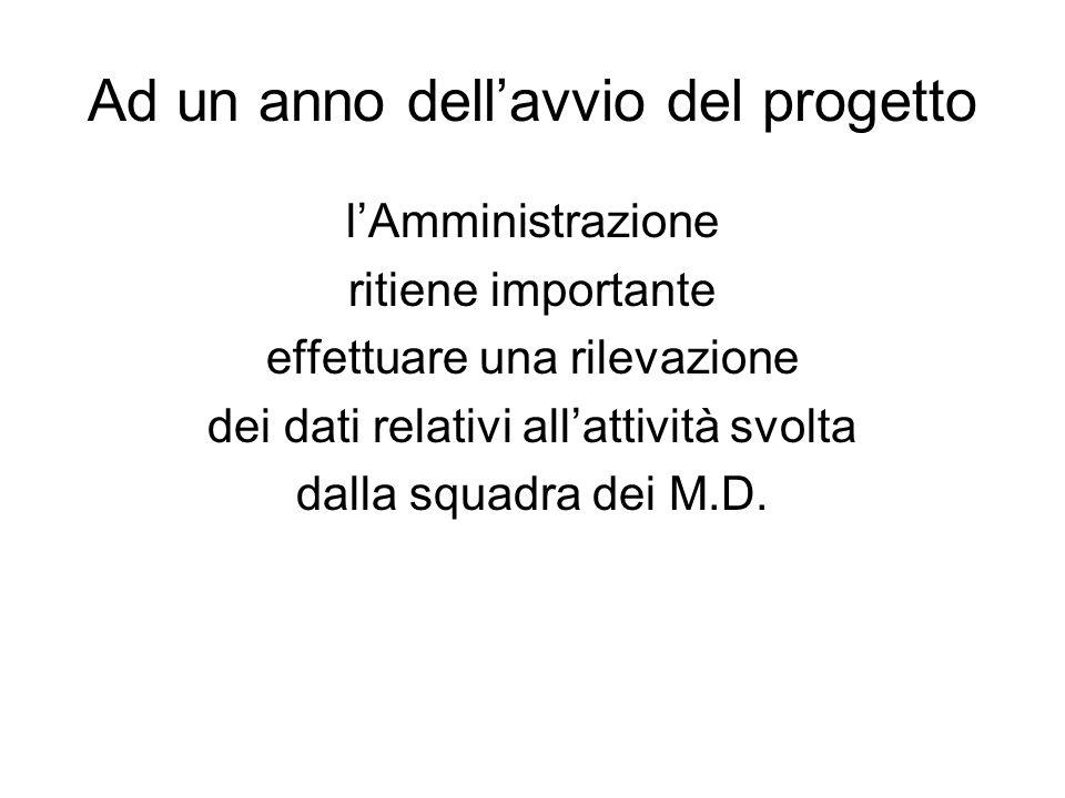 Ad un anno dellavvio del progetto lAmministrazione ritiene importante effettuare una rilevazione dei dati relativi allattività svolta dalla squadra dei M.D.