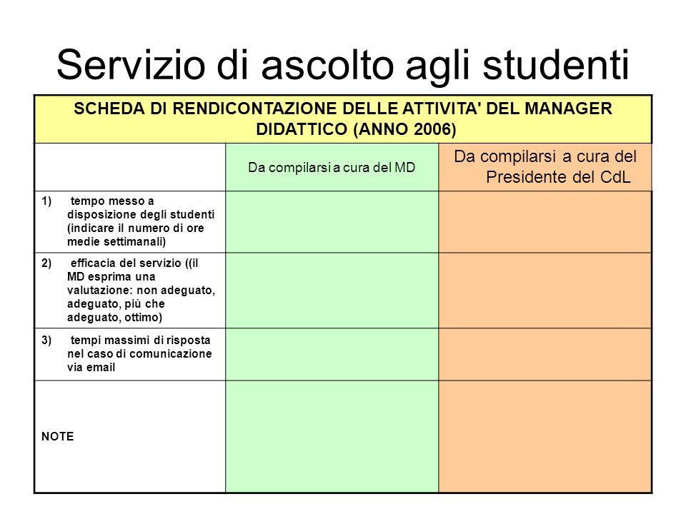 Servizio di ascolto agli studenti SCHEDA DI RENDICONTAZIONE DELLE ATTIVITA DEL MANAGER DIDATTICO (ANNO 2006) Da compilarsi a cura del MD Da compilarsi a cura del Presidente del CdL 1) tempo messo a disposizione degli studenti (indicare il numero di ore medie settimanali) 2) efficacia del servizio ((il MD esprima una valutazione: non adeguato, adeguato, più che adeguato, ottimo) 3) tempi massimi di risposta nel caso di comunicazione via email NOTE