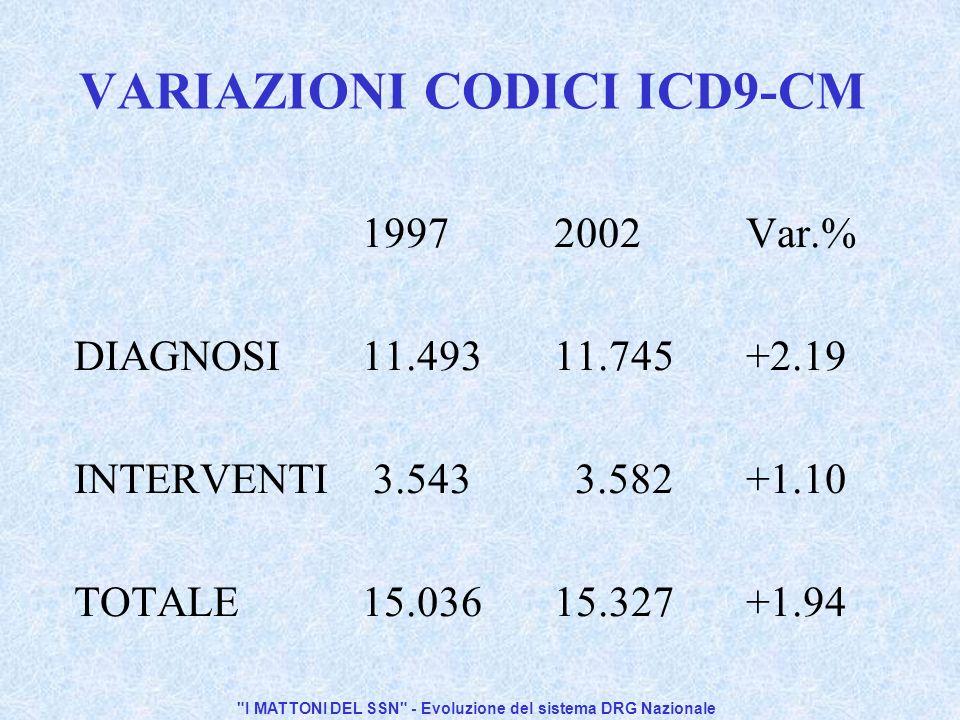 I MATTONI DEL SSN - Evoluzione del sistema DRG Nazionale VARIAZIONI CODICI ICD9-CM 19972002Var.% DIAGNOSI11.49311.745+2.19 INTERVENTI 3.543 3.582+1.10 TOTALE15.03615.327+1.94