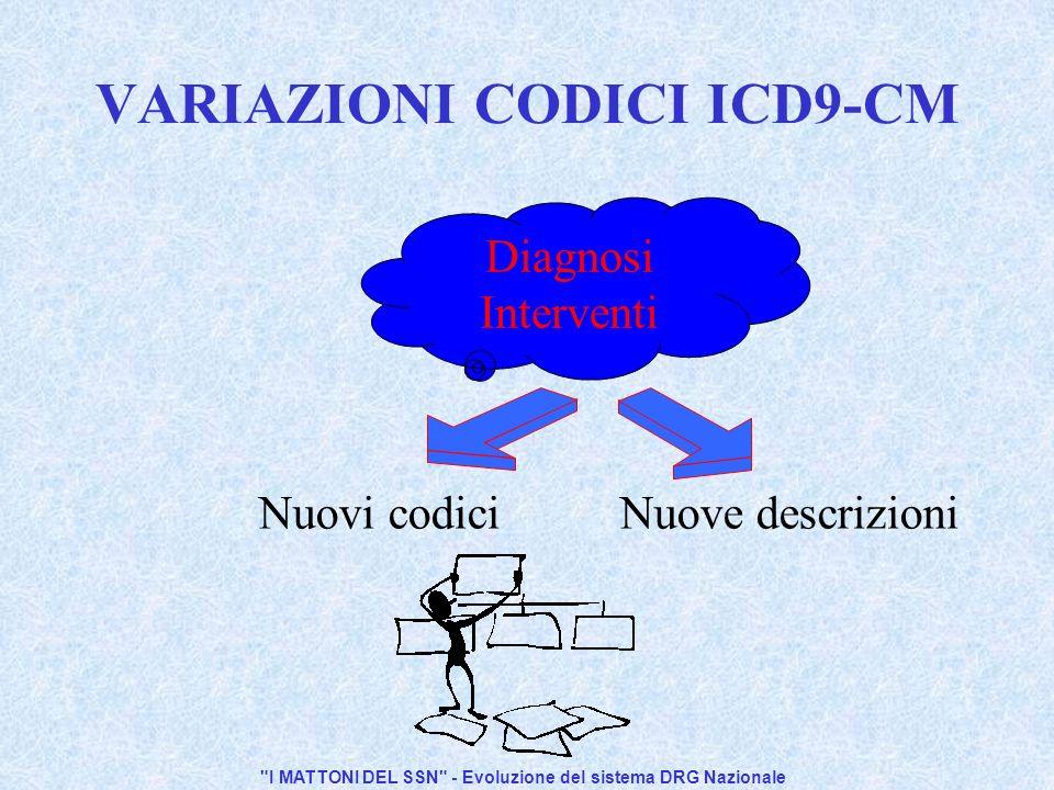 I MATTONI DEL SSN - Evoluzione del sistema DRG Nazionale VARIAZIONI CODICI ICD9-CM Diagnosi Interventi Nuovi codici Nuove descrizioni