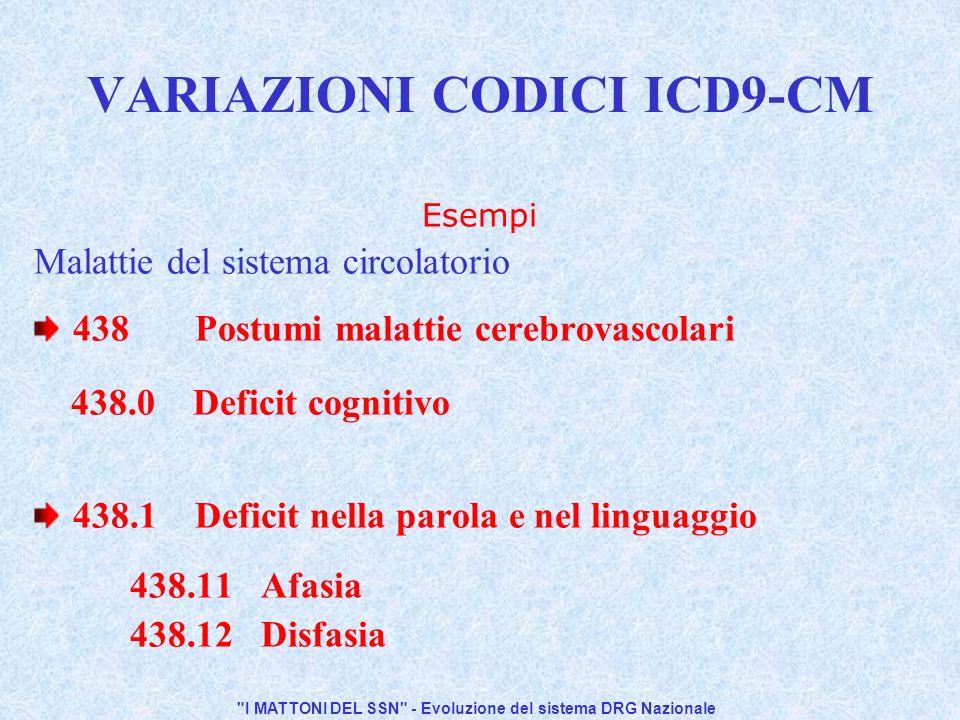 I MATTONI DEL SSN - Evoluzione del sistema DRG Nazionale VARIAZIONI CODICI ICD9-CM Interventi/procedure