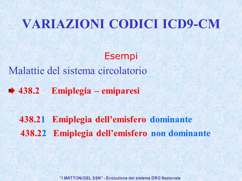 I MATTONI DEL SSN - Evoluzione del sistema DRG Nazionale VARIAZIONI CODICI ICD9-CM Esempi Malattie del sistema circolatorio 438.2 Emiplegia – emiparesi 438.21 Emiplegia dellemisfero dominante 438.22 Emiplegia dellemisfero non dominante