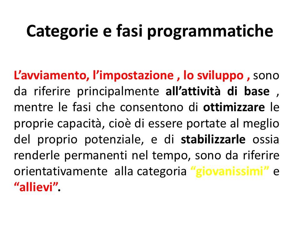 Categorie e fasi programmatiche Lavviamento, limpostazione, lo sviluppo, sono da riferire principalmente allattività di base, mentre le fasi che conse