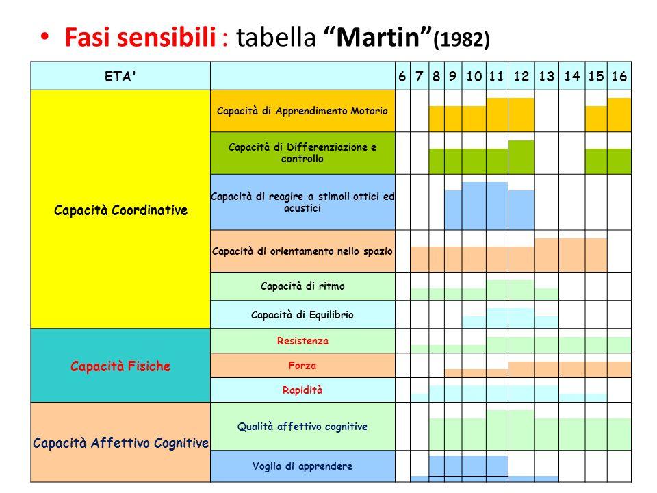 Fasi sensibili : tabella Martin (1982) ETA' 678910111213141516 Capacità Coordinative Capacità di Apprendimento Motorio Capacità di Differenziazione e