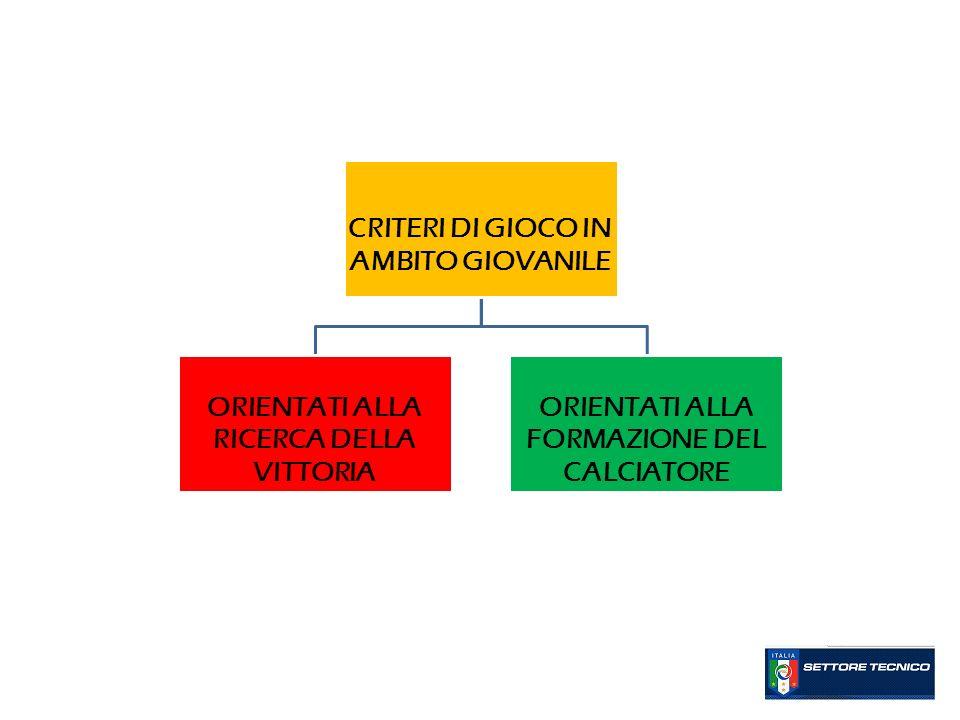 CRITERI DI GIOCO IN AMBITO GIOVANILE ORIENTATI ALLA RICERCA DELLA VITTORIA ORIENTATI ALLA FORMAZIONE DEL CALCIATORE
