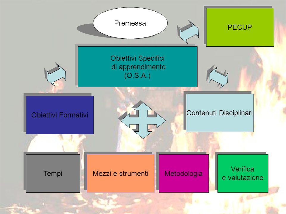Premessa Obiettivi Formativi Obiettivi Specifici di apprendimento (O.S.A.) Obiettivi Specifici di apprendimento (O.S.A.) Contenuti Disciplinari Tempi