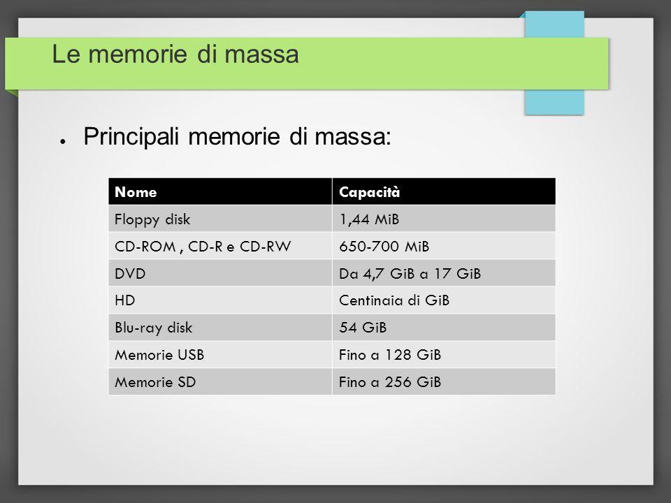 Le memorie di massa Principali memorie di massa: NomeCapacità Floppy disk1,44 MiB CD-ROM, CD-R e CD-RW650-700 MiB DVDDa 4,7 GiB a 17 GiB HDCentinaia d
