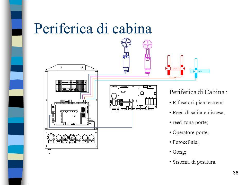 36 Periferica di cabina Periferica di Cabina : Rifasatori piani estremi Reed di salita e discesa; reed zona porte; Operatore porte; Fotocellula; Gong; Sistema di pesatura.