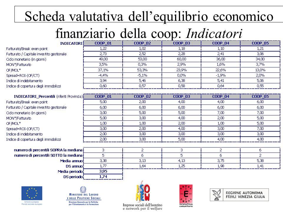 Scheda valutativa dellequilibrio economico finanziario della coop: Indicatori