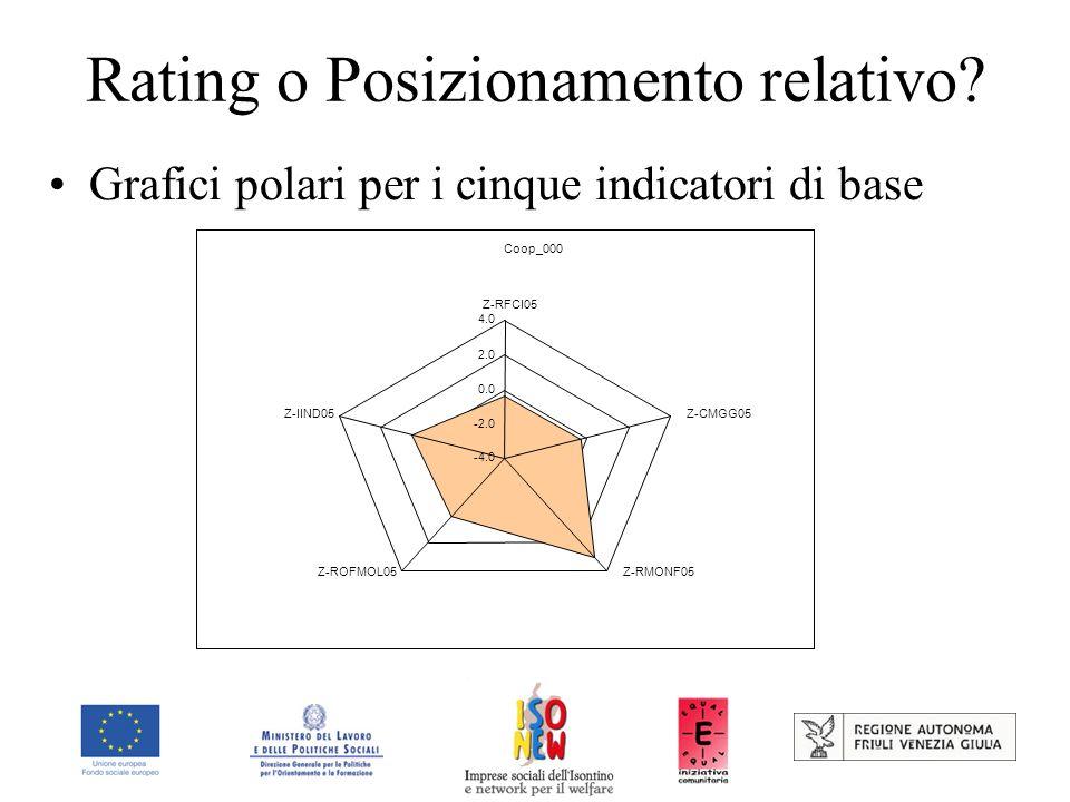 Rating o Posizionamento relativo? Grafici polari per i cinque indicatori di base Coop_000 -4.0 -2.0 0.0 2.0 4.0 Z-RFCI05 Z-CMGG05 Z-RMONF05Z-ROFMOL05