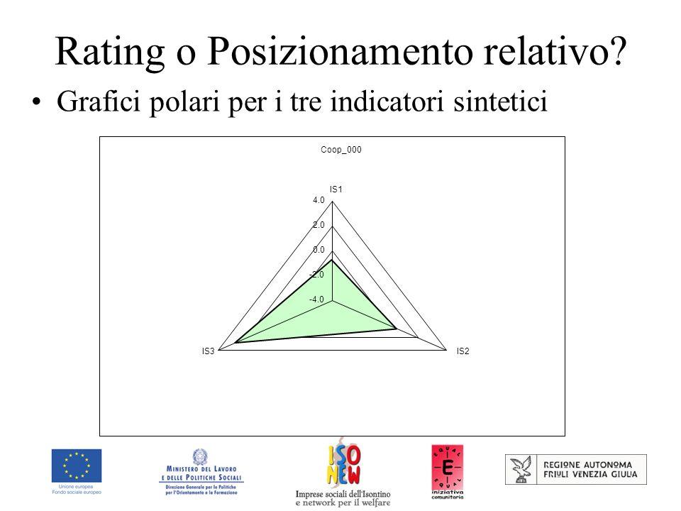 Rating o Posizionamento relativo? Grafici polari per i tre indicatori sintetici Coop_000 -4.0 -2.0 0.0 2.0 4.0 IS1 IS2IS3