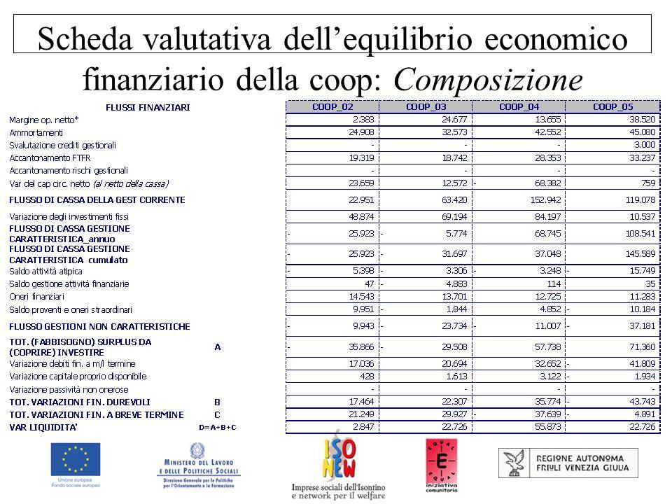 Scheda valutativa dellequilibrio economico finanziario della coop: Composizione