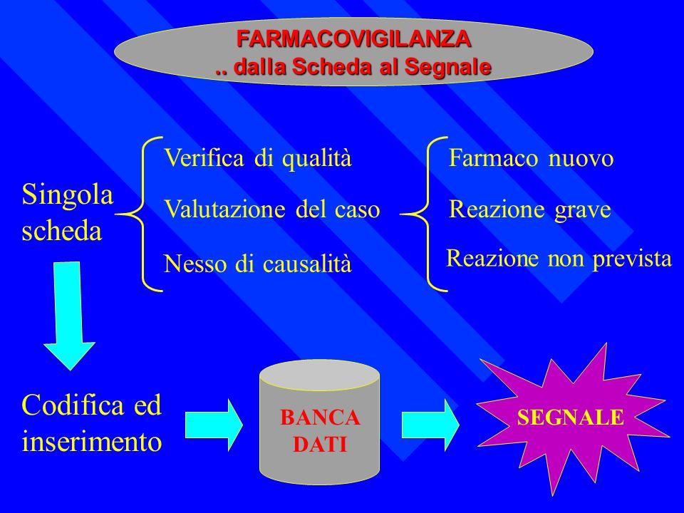 FARMACOVIGILANZA.. dalla Scheda al Segnale Reazione non prevista Singola scheda Codifica ed inserimento Verifica di qualità Valutazione del caso Nesso