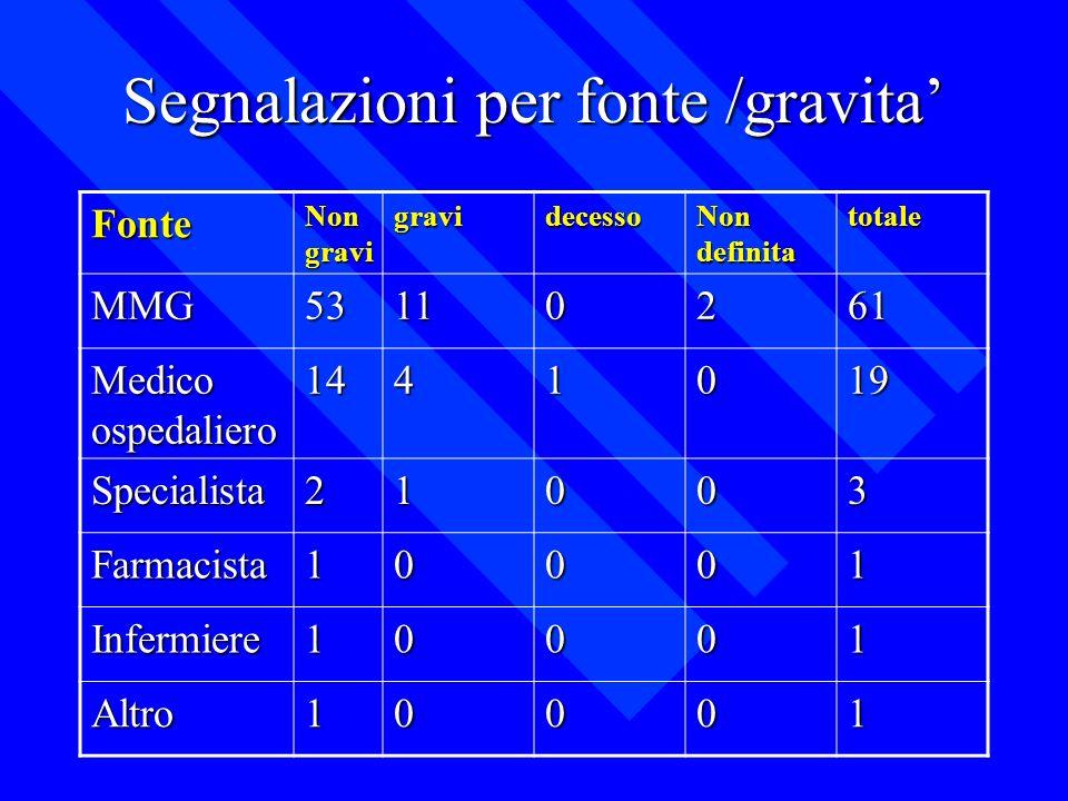 Segnalazioni per fonte /gravita Fonte Non gravi gravidecesso Non definita totale MMG53110261 Medico ospedaliero 1441019 Specialista21003 Farmacista100