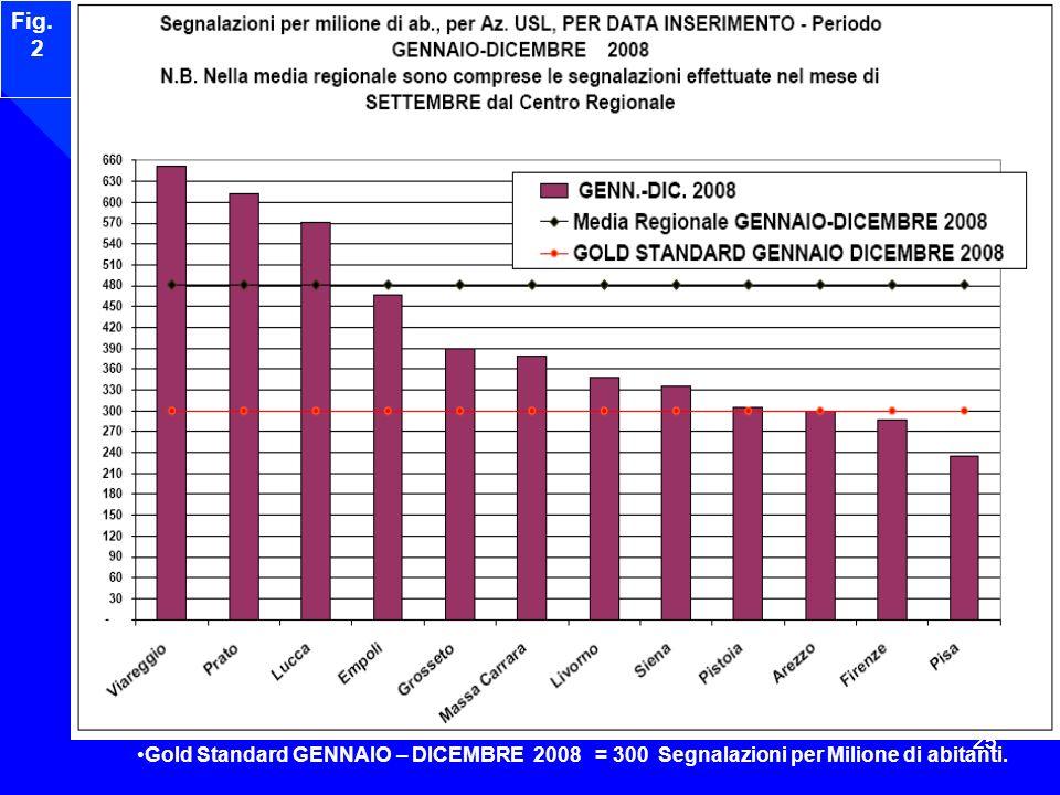 25 Fig. 2 Gold Standard GENNAIO – DICEMBRE 2008 = 300 Segnalazioni per Milione di abitanti.