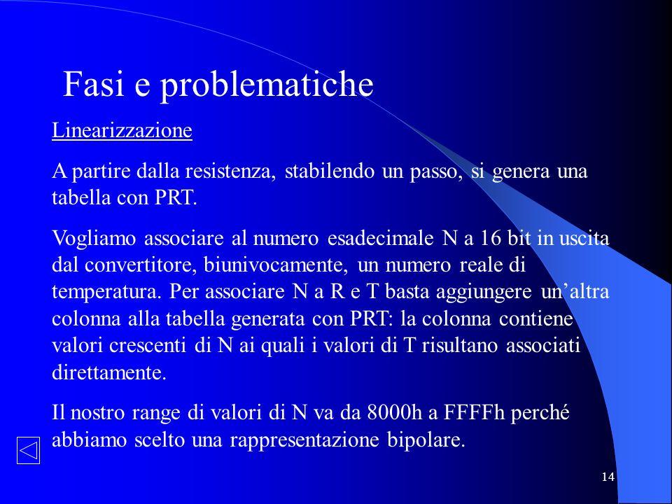 14 Fasi e problematiche Linearizzazione A partire dalla resistenza, stabilendo un passo, si genera una tabella con PRT. Vogliamo associare al numero e