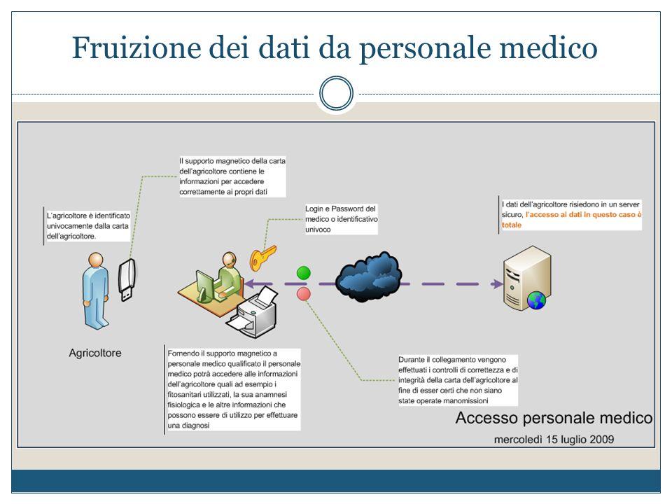 Fruizione dei dati da personale medico