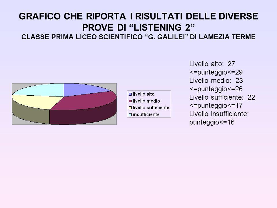 GRAFICO CHE RIPORTA I RISULTATI DELLE DIVERSE PROVE DI LISTENING 2 CLASSE PRIMA LICEO SCIENTIFICO G.