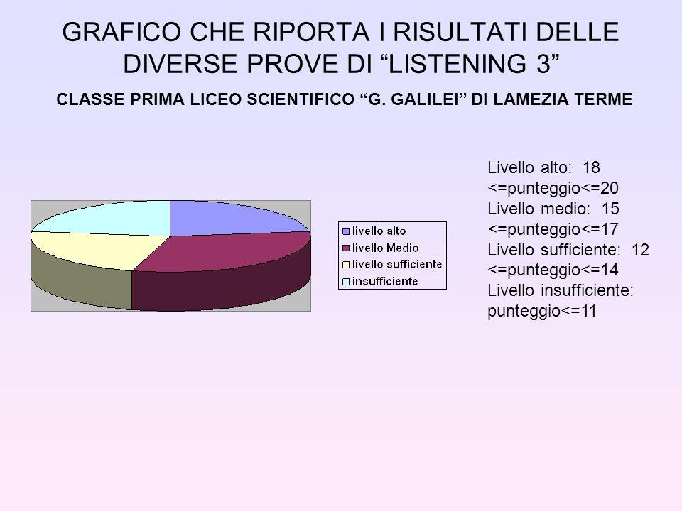 GRAFICO CHE RIPORTA I RISULTATI DELLE DIVERSE PROVE DI LISTENING 3 CLASSE PRIMA LICEO SCIENTIFICO G.