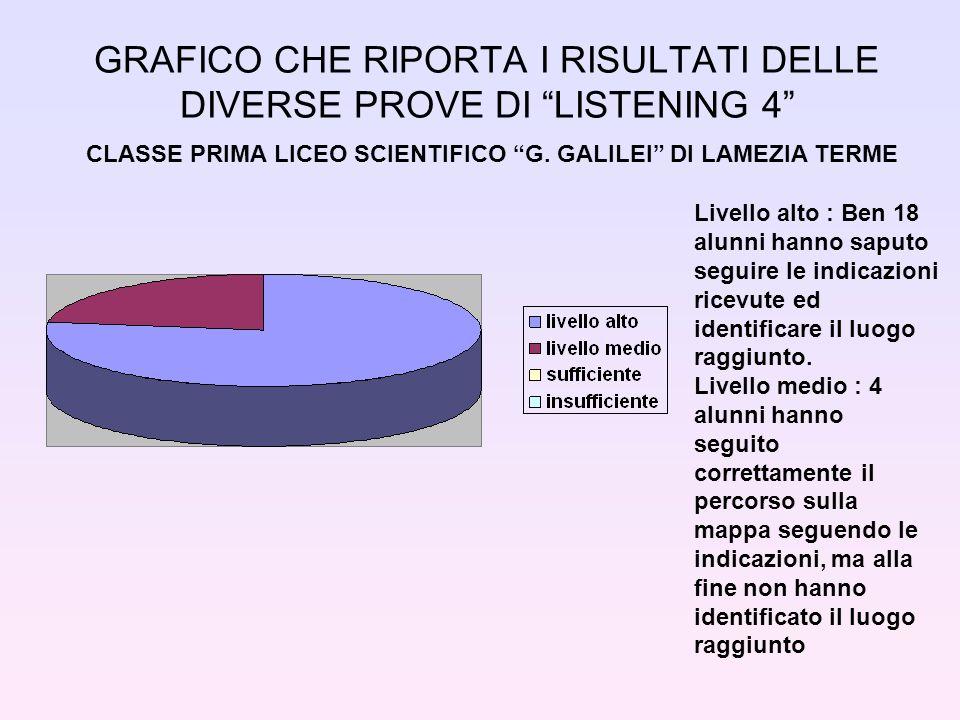 GRAFICO CHE RIPORTA I RISULTATI DELLE DIVERSE PROVE DI LISTENING 4 CLASSE PRIMA LICEO SCIENTIFICO G.