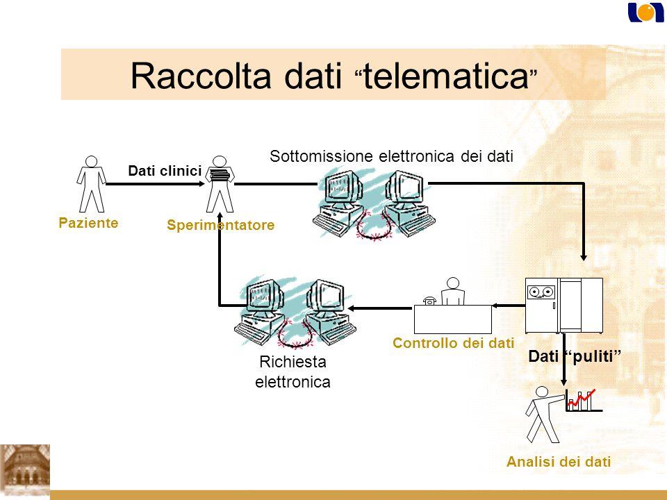 Dati clinici Sottomissione elettronica dei dati Dati puliti Paziente Sperimentatore Controllo dei dati Richiesta elettronica Analisi dei dati Raccolta dati telematica