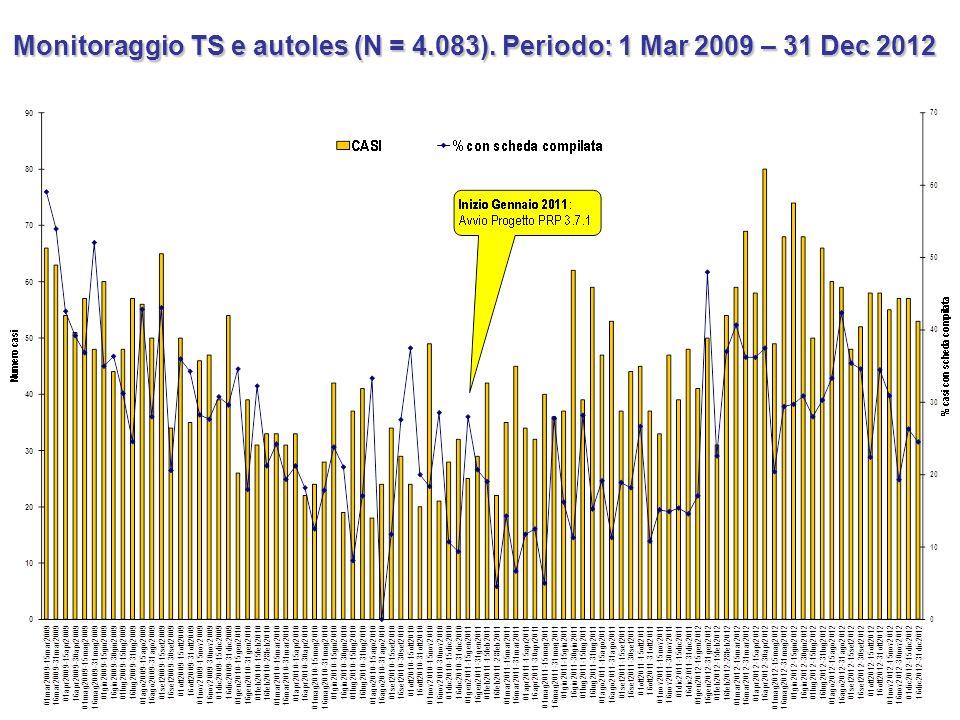 Monitoraggio TS e autoles (N = 4.083). Periodo: 1 Mar 2009 – 31 Dec 2012