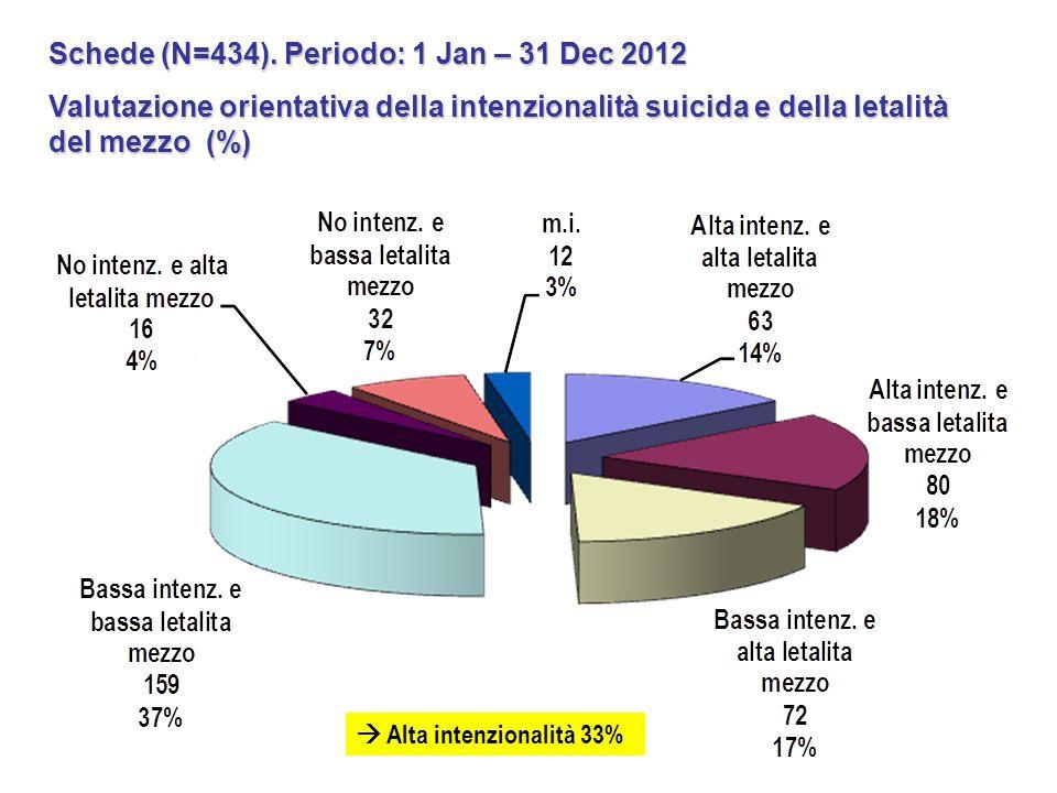 Schede (N=434). Periodo: 1 Jan – 31 Dec 2012 Valutazione orientativa della intenzionalità suicida e della letalità del mezzo (%) Alta intenzionalità 3