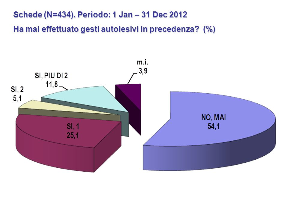 Schede (N=434). Periodo: 1 Jan – 31 Dec 2012 Ha mai effettuato gesti autolesivi in precedenza? (%)