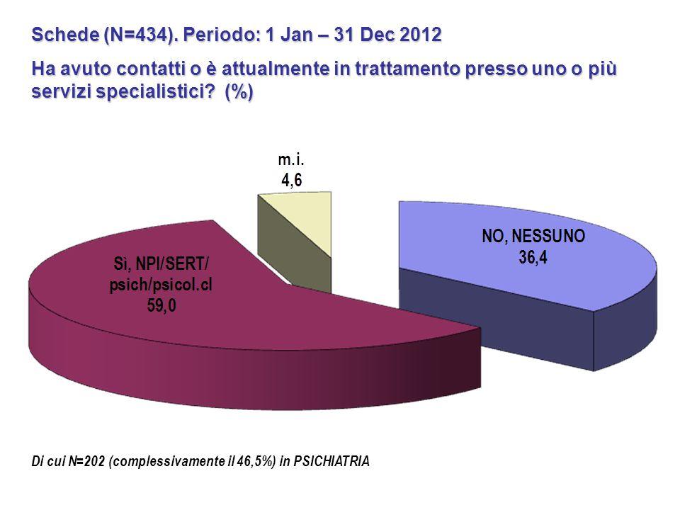 Schede (N=434). Periodo: 1 Jan – 31 Dec 2012 Ha avuto contatti o è attualmente in trattamento presso uno o più servizi specialistici? (%) Di cui N=202