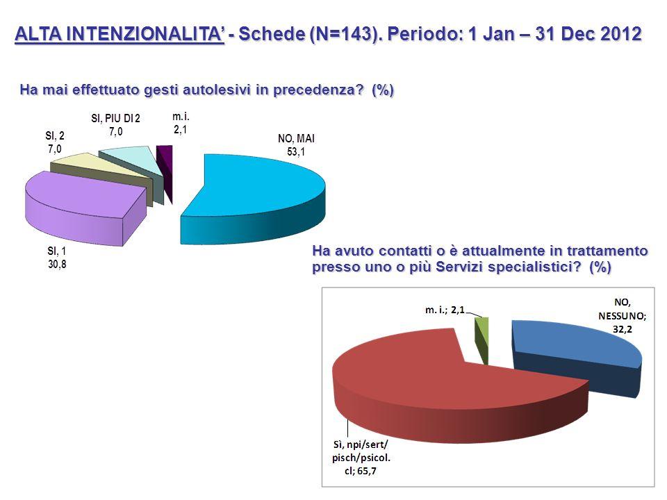 ALTA INTENZIONALITA - Schede (N=143). Periodo: 1 Jan – 31 Dec 2012 Ha mai effettuato gesti autolesivi in precedenza? (%) Ha avuto contatti o è attualm