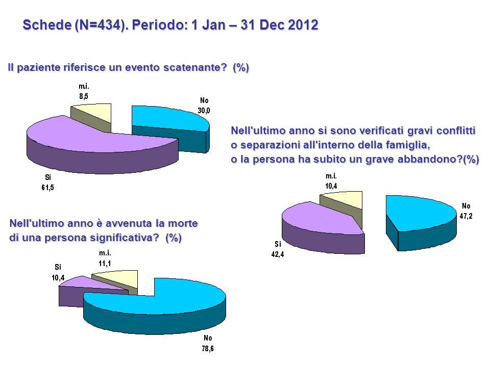 Schede (N=434). Periodo: 1 Jan – 31 Dec 2012 Il paziente riferisce un evento scatenante? (%) Nell'ultimo anno è avvenuta la morte di una persona signi