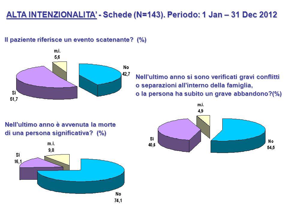 ALTA INTENZIONALITA - Schede (N=143). Periodo: 1 Jan – 31 Dec 2012 Il paziente riferisce un evento scatenante? (%) Nell'ultimo anno è avvenuta la mort