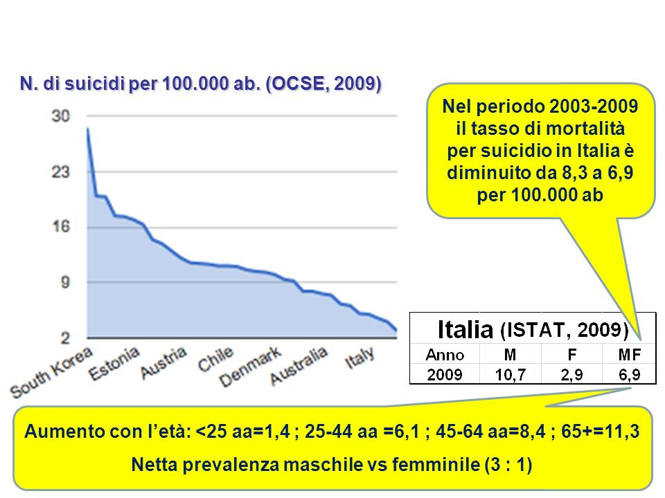 N. di suicidi per 100.000 ab. (OCSE, 2009) Nel periodo 2003-2009 il tasso di mortalità per suicidio in Italia è diminuito da 8,3 a 6,9 per 100.000 ab