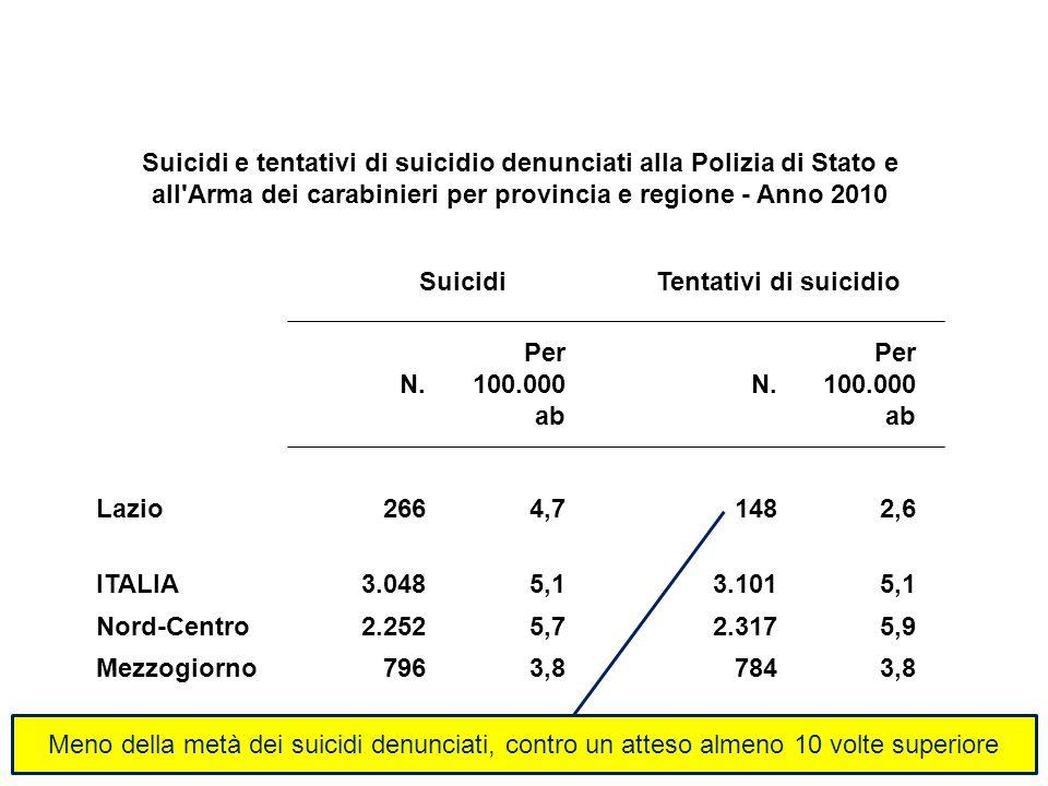 Suicidi e tentativi di suicidio denunciati alla Polizia di Stato e all'Arma dei carabinieri per provincia e regione - Anno 2010 SuicidiTentativi di su