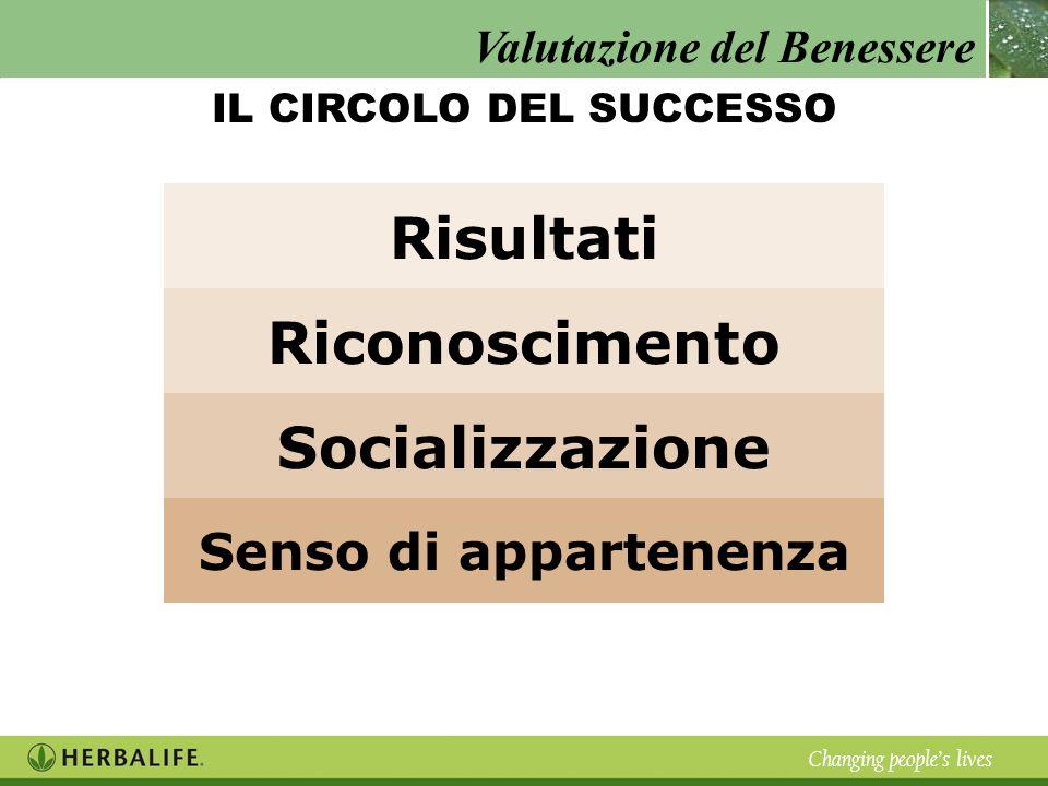 Valutazione del Benessere Changing peoples lives Risultati Riconoscimento Socializzazione Senso di appartenenza IL CIRCOLO DEL SUCCESSO