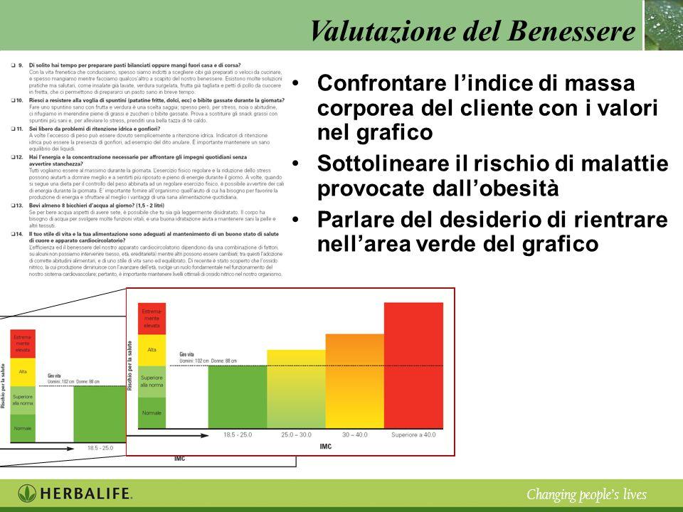 Valutazione del Benessere Changing peoples lives Confrontare lindice di massa corporea del cliente con i valori nel grafico Sottolineare il rischio di