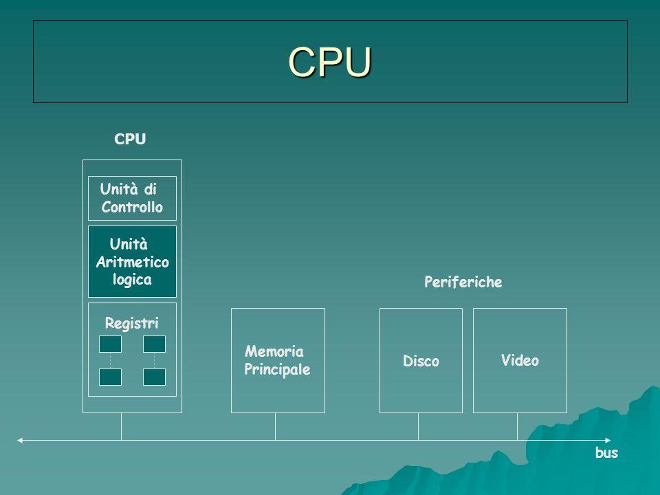 Unità di Controllo Unità Aritmetico logica Registri Memoria Principale DiscoVideo CPU Periferiche bus CPU