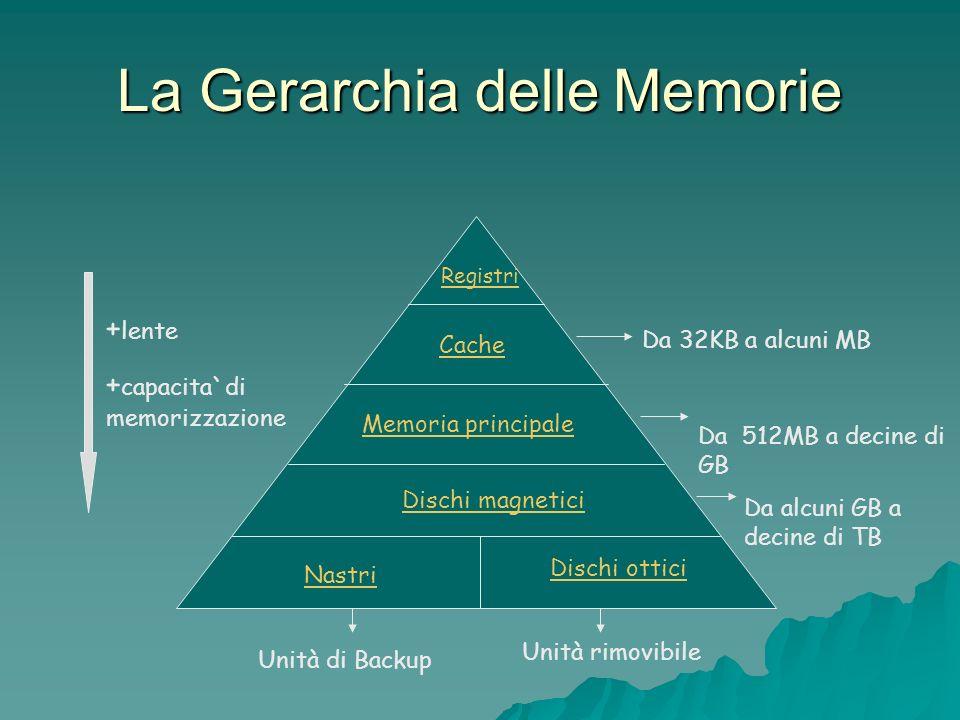 Registri Cache Memoria principale Dischi magnetici Nastri Dischi ottici + lente + capacita`di memorizzazione Da 32KB a alcuni MB Da 512MB a decine di