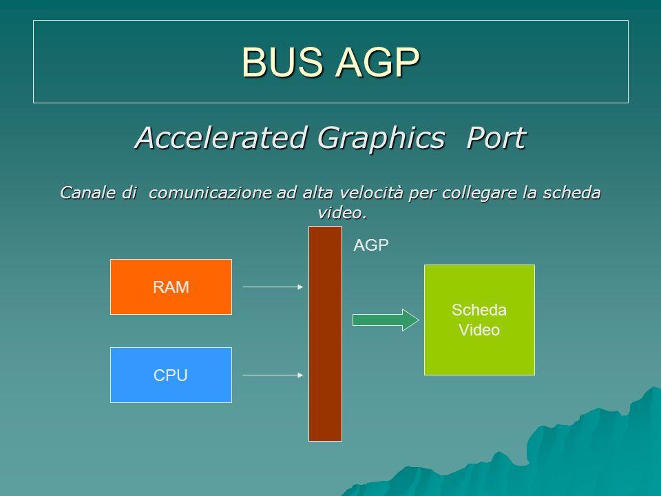 BUS AGP Accelerated Graphics Port Canale di comunicazione ad alta velocità per collegare la scheda video. RAM CPU Scheda Video AGP