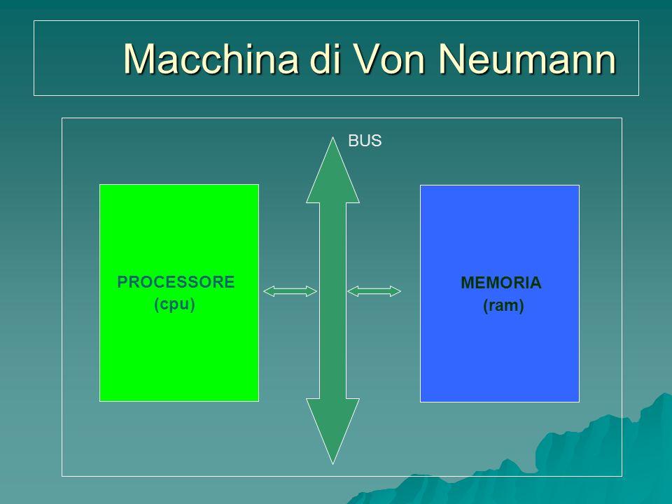 Macchina di Von Neumann PROCESSORE MEMORIA BUS (cpu) (ram)