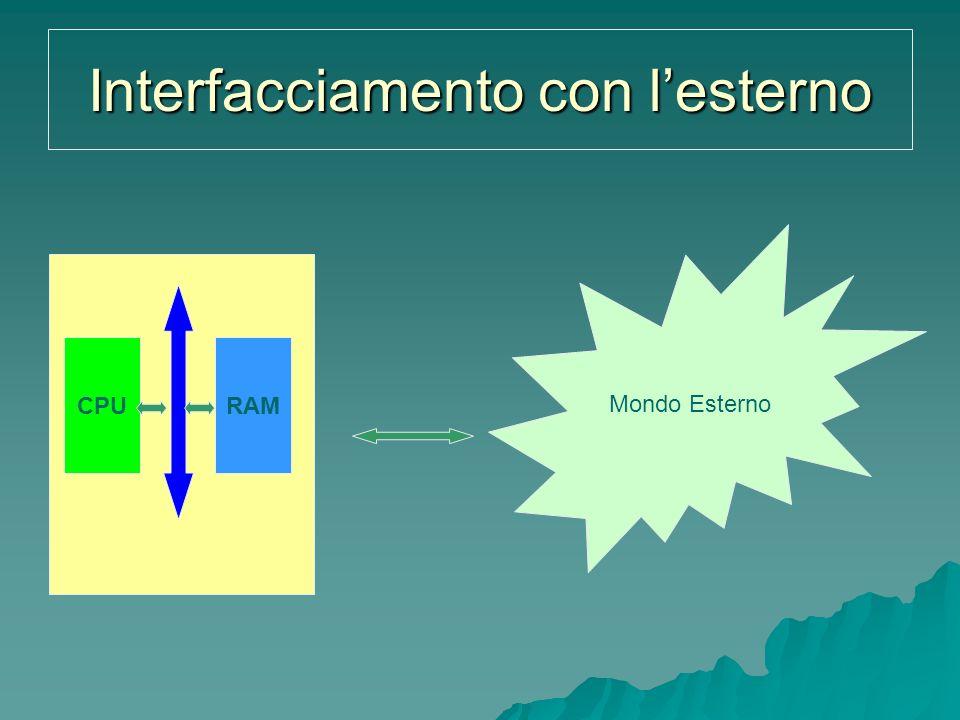 Interfacciamento con lesterno Mondo Esterno CPURAM