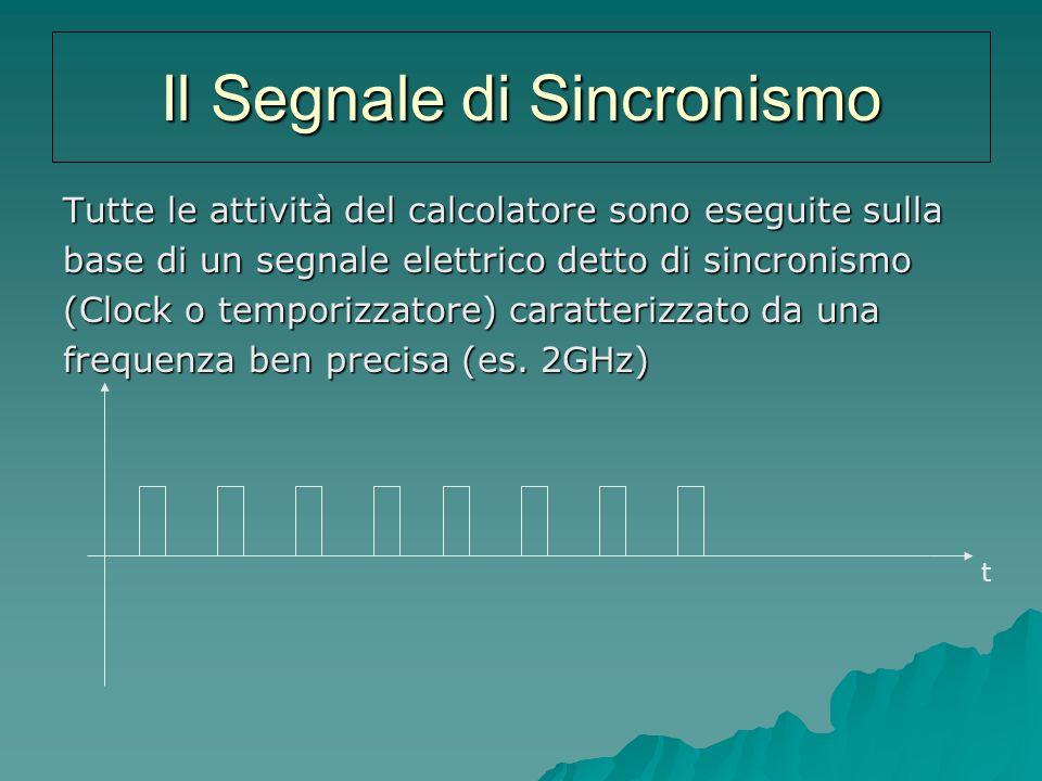 Il Segnale di Sincronismo Tutte le attività del calcolatore sono eseguite sulla base di un segnale elettrico detto di sincronismo (Clock o temporizzat