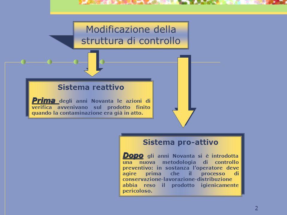 2 Modificazione della struttura di controllo Sistema reattivo Prima Prima degli anni Novanta le azioni di verifica avvenivano sul prodotto finito quando la contaminazione era già in atto.