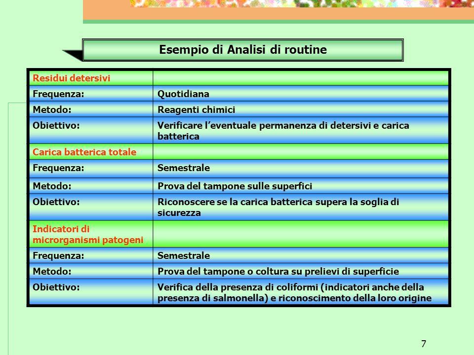 7 Esempio di Analisi di routine Residui detersivi Frequenza:Quotidiana Metodo:Reagenti chimici Obiettivo:Verificare leventuale permanenza di detersivi e carica batterica Carica batterica totale Frequenza:Semestrale Metodo:Prova del tampone sulle superfici Obiettivo:Riconoscere se la carica batterica supera la soglia di sicurezza Indicatori di microrganismi patogeni Frequenza:Semestrale Metodo:Prova del tampone o coltura su prelievi di superficie Obiettivo:Verifica della presenza di coliformi (indicatori anche della presenza di salmonella) e riconoscimento della loro origine