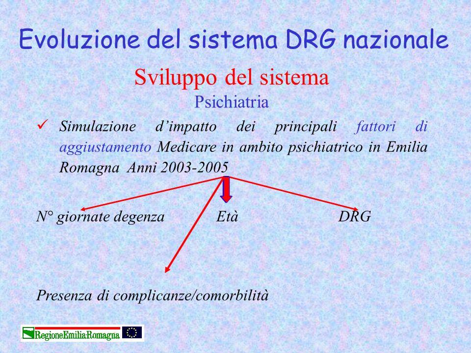 Evoluzione del sistema DRG nazionale Sviluppo del sistema Psichiatria Simulazione dimpatto dei principali fattori di aggiustamento Medicare in ambito