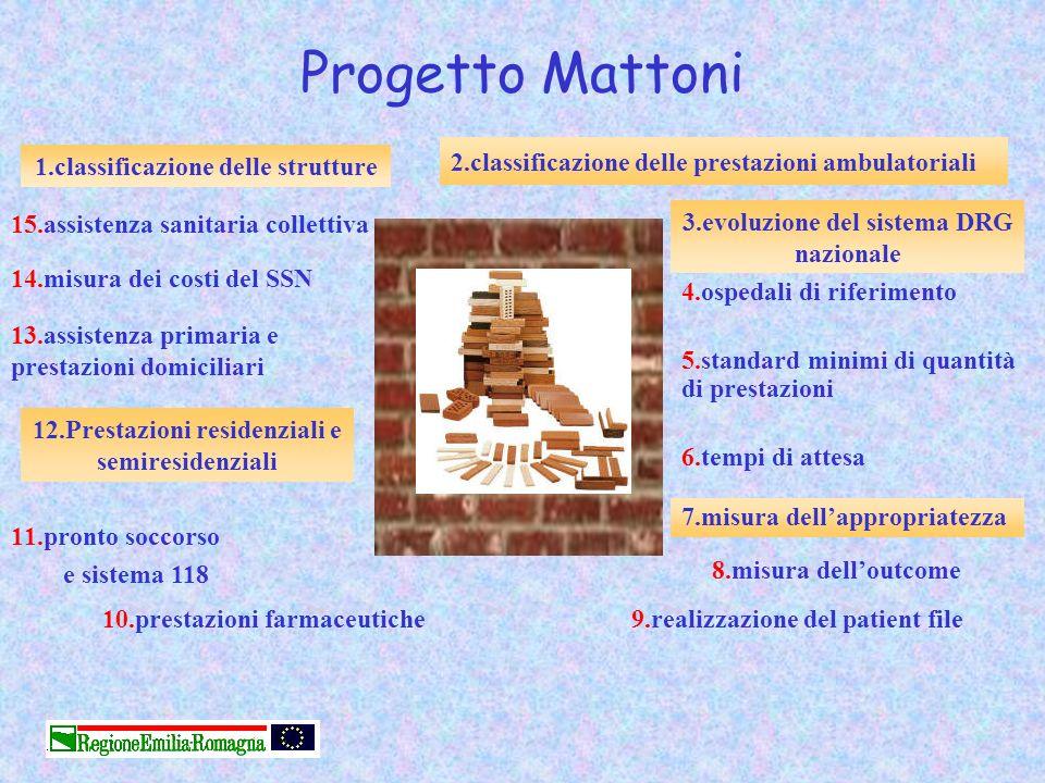 Progetto Mattoni 4.ospedali di riferimento 5.standard minimi di quantità di prestazioni 6.tempi di attesa 15.assistenza sanitaria collettiva 14.misura