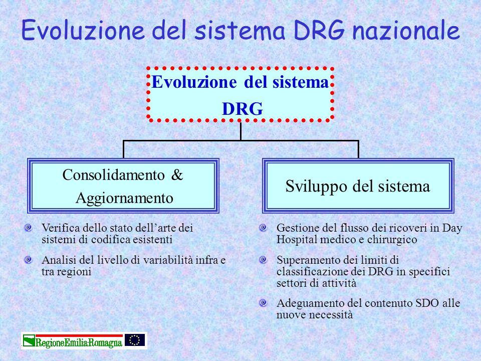 Evoluzione del sistema DRG nazionale Evoluzione del sistema DRG Consolidamento & Aggiornamento Sviluppo del sistema Verifica dello stato dellarte dei