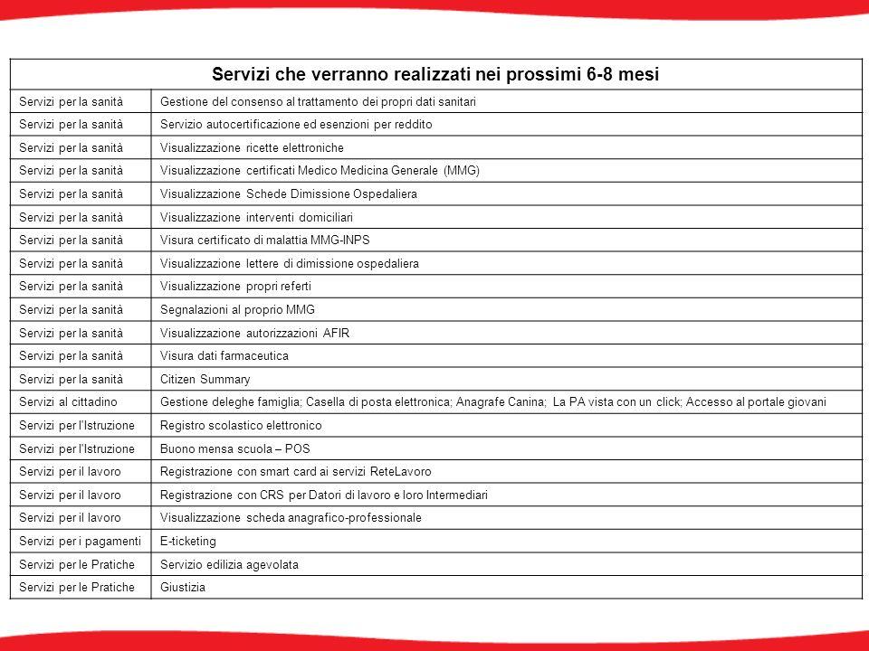 Servizi che verranno realizzati nei prossimi 6-8 mesi Servizi per la sanitàGestione del consenso al trattamento dei propri dati sanitari Servizi per la sanitàServizio autocertificazione ed esenzioni per reddito Servizi per la sanitàVisualizzazione ricette elettroniche Servizi per la sanitàVisualizzazione certificati Medico Medicina Generale (MMG) Servizi per la sanitàVisualizzazione Schede Dimissione Ospedaliera Servizi per la sanitàVisualizzazione interventi domiciliari Servizi per la sanitàVisura certificato di malattia MMG-INPS Servizi per la sanitàVisualizzazione lettere di dimissione ospedaliera Servizi per la sanitàVisualizzazione propri referti Servizi per la sanitàSegnalazioni al proprio MMG Servizi per la sanitàVisualizzazione autorizzazioni AFIR Servizi per la sanitàVisura dati farmaceutica Servizi per la sanitàCitizen Summary Servizi al cittadinoGestione deleghe famiglia; Casella di posta elettronica; Anagrafe Canina; La PA vista con un click; Accesso al portale giovani Servizi per l IstruzioneRegistro scolastico elettronico Servizi per l IstruzioneBuono mensa scuola – POS Servizi per il lavoroRegistrazione con smart card ai servizi ReteLavoro Servizi per il lavoroRegistrazione con CRS per Datori di lavoro e loro Intermediari Servizi per il lavoroVisualizzazione scheda anagrafico-professionale Servizi per i pagamentiE-ticketing Servizi per le PraticheServizio edilizia agevolata Servizi per le PraticheGiustizia