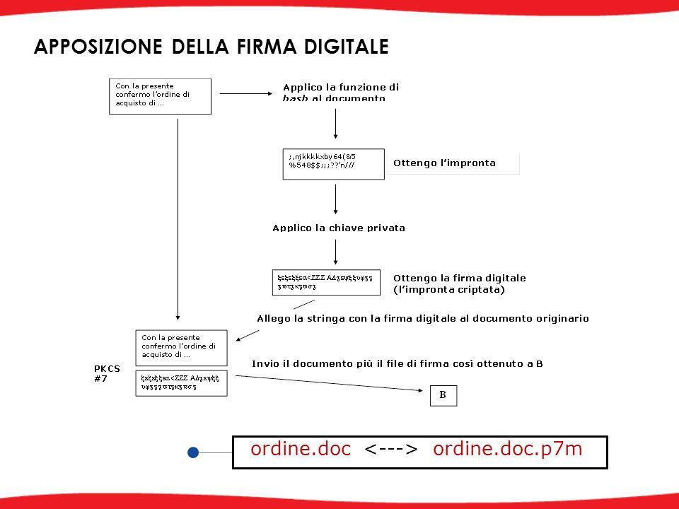 ordine.doc ordine.doc.p7m APPOSIZIONE DELLA FIRMA DIGITALE