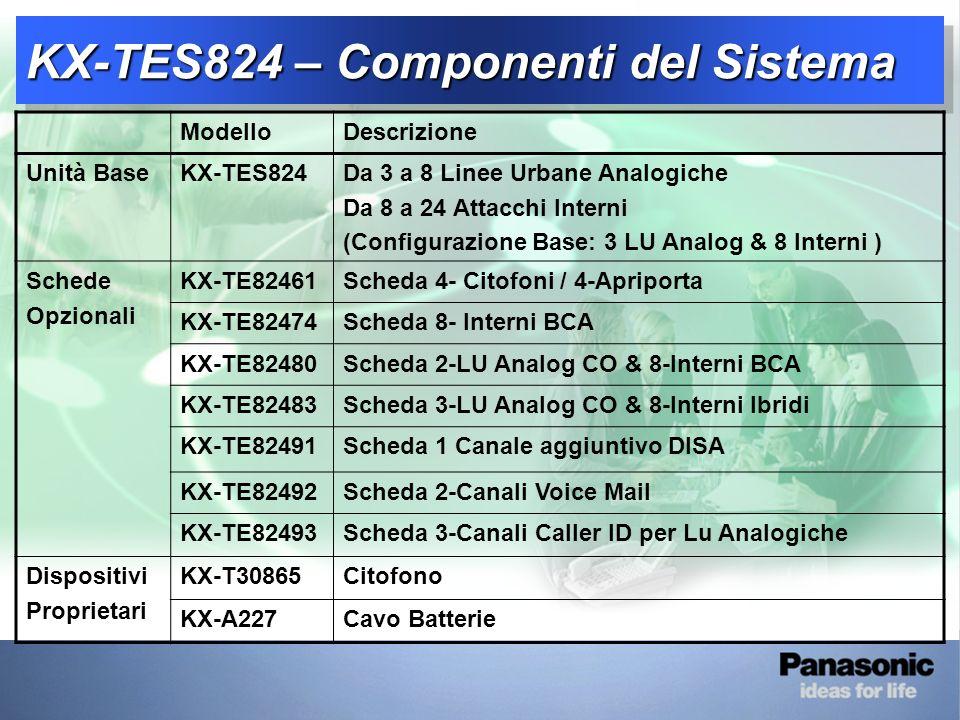 KX-TES824 - Panoramica Sistema 1-2 KX-TES824 – Componenti del Sistema ModelloDescrizione Unità BaseKX-TES824Da 3 a 8 Linee Urbane Analogiche Da 8 a 24 Attacchi Interni (Configurazione Base: 3 LU Analog & 8 Interni ) Schede Opzionali KX-TE82461Scheda 4- Citofoni / 4-Apriporta KX-TE82474Scheda 8- Interni BCA KX-TE82480Scheda 2-LU Analog CO & 8-Interni BCA KX-TE82483Scheda 3-LU Analog CO & 8-Interni Ibridi KX-TE82491Scheda 1 Canale aggiuntivo DISA KX-TE82492Scheda 2-Canali Voice Mail KX-TE82493Scheda 3-Canali Caller ID per Lu Analogiche Dispositivi Proprietari KX-T30865Citofono KX-A227Cavo Batterie